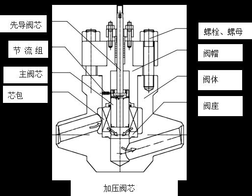 电动调节阀,气动调节阀,自力式调节阀,气动切断阀,高压调节阀,温度调节阀